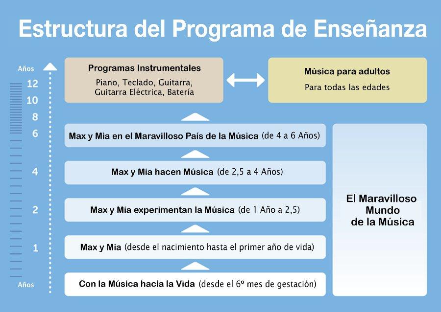 Estructura de enseñanza - Conmusica España